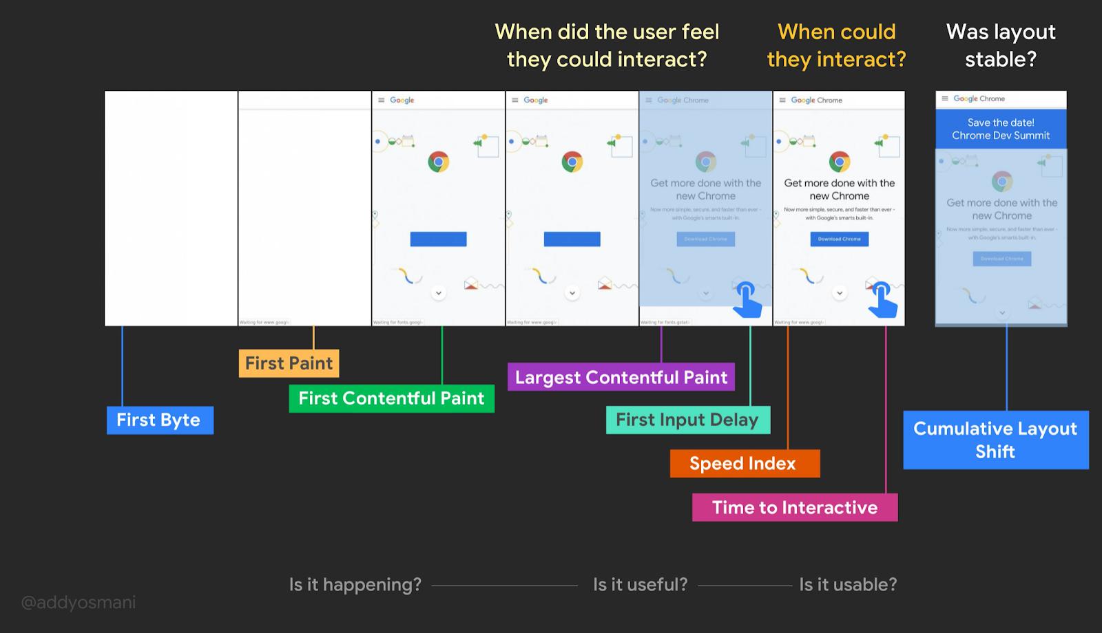 Addy Osmani's visualization of Web Vitals