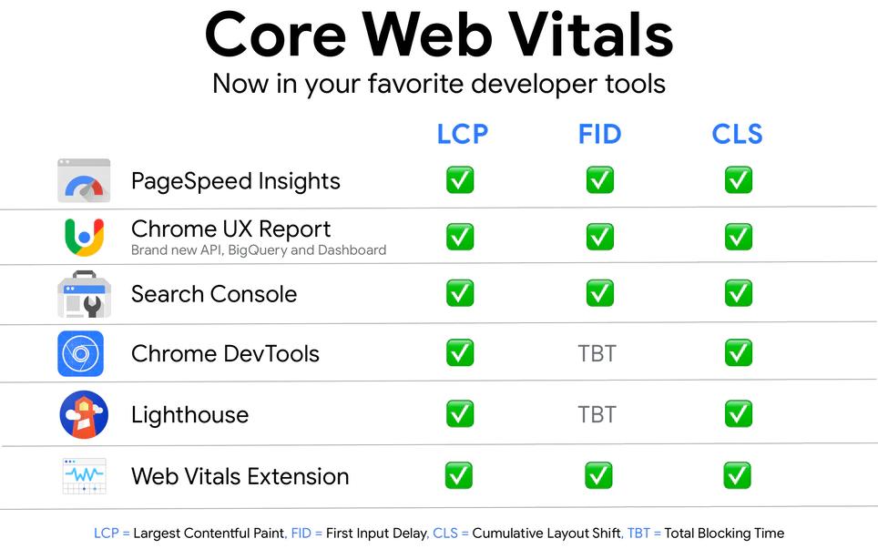 Core Web Vitals Comparison
