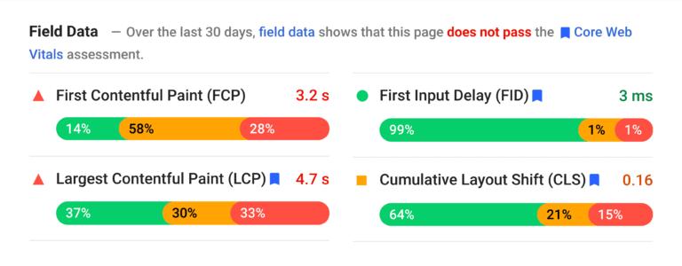 Field Data Graphics