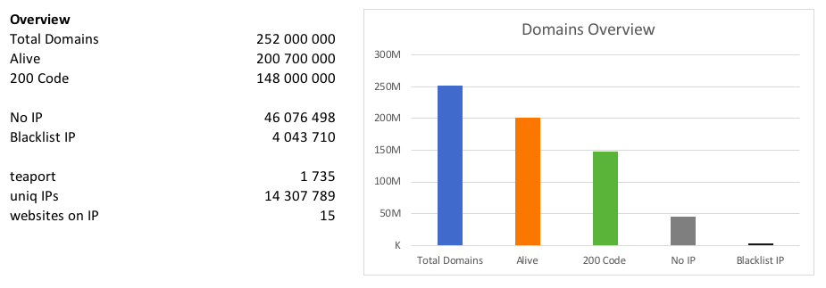 15 domain names are tied to one IP address