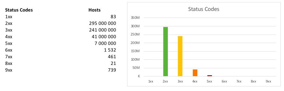 295 million hosts show 2xx status code