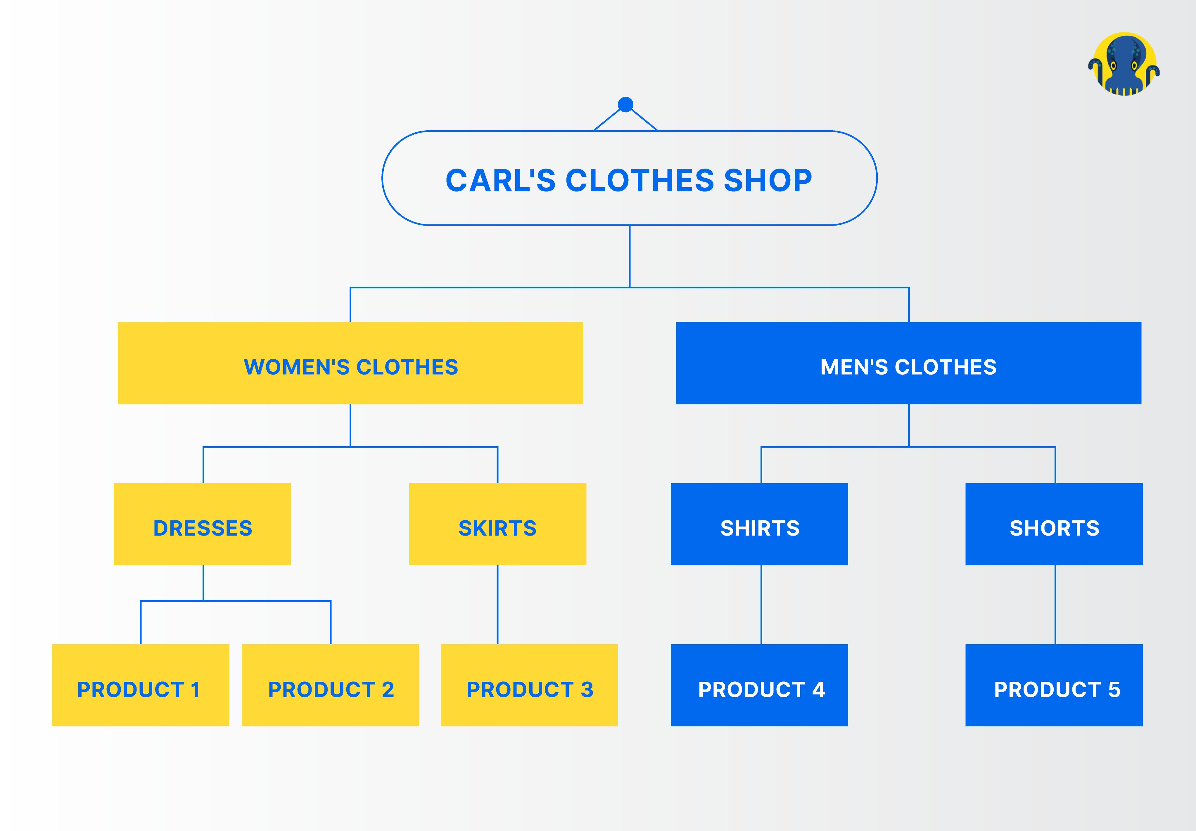 Carl's Clothes Shop