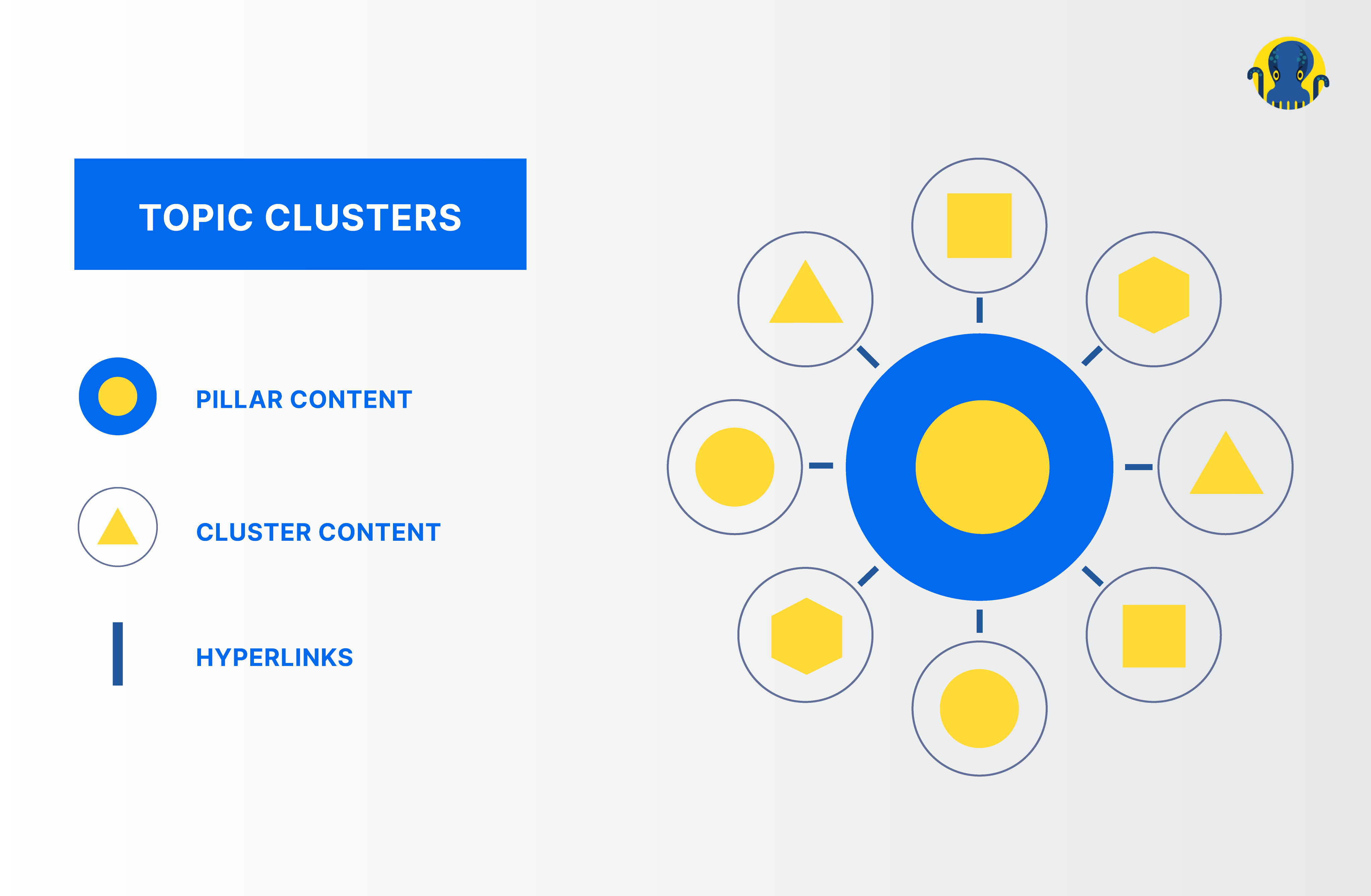 Cluster Pillar Topics