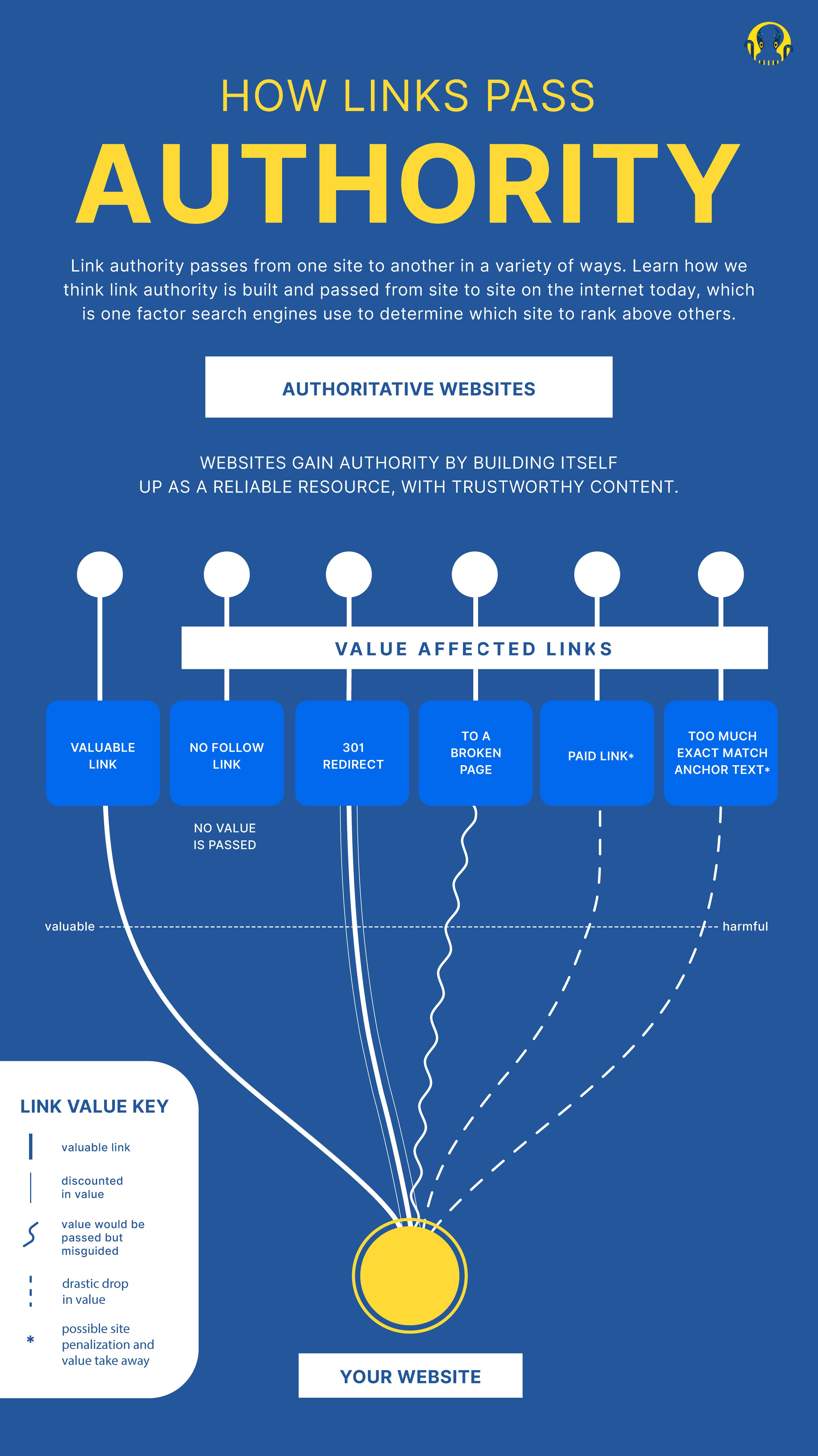 Internal Links Pass Authority