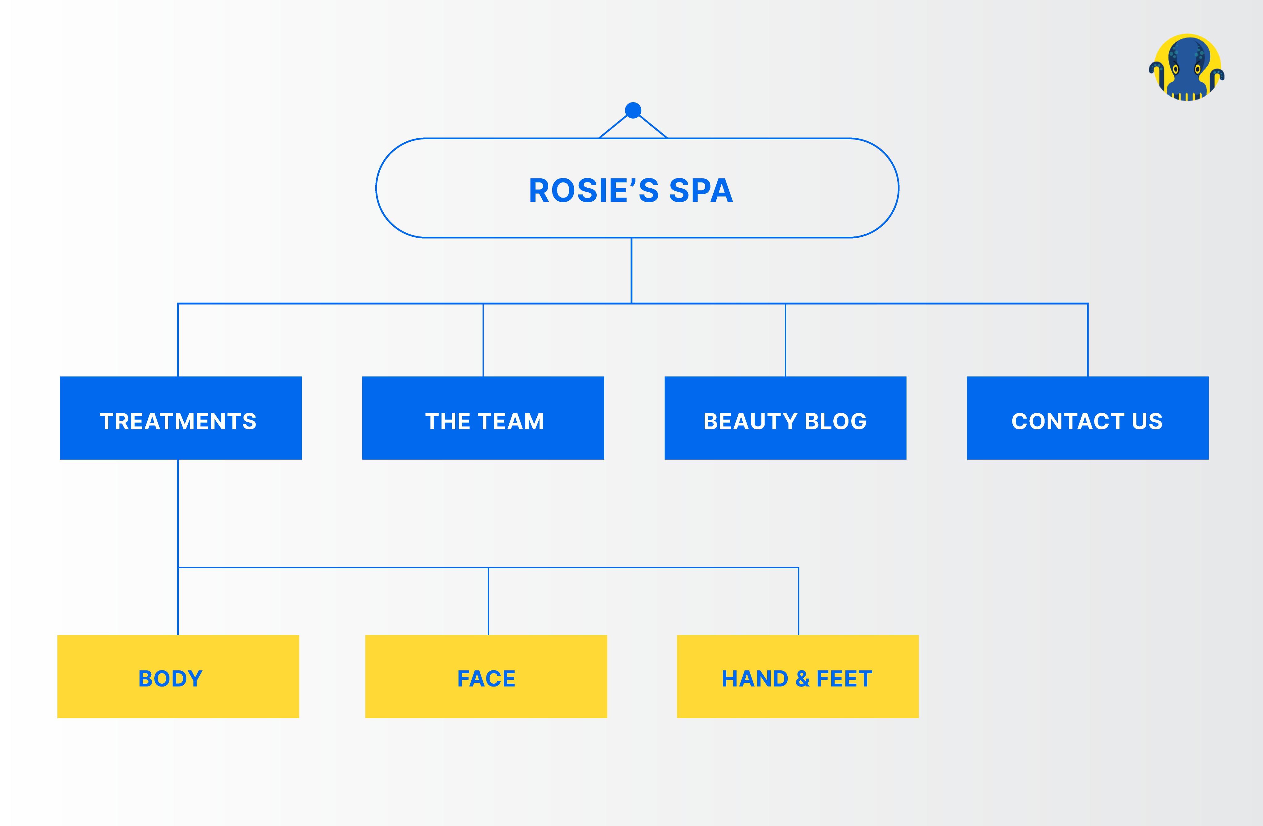 Rosie's Spa