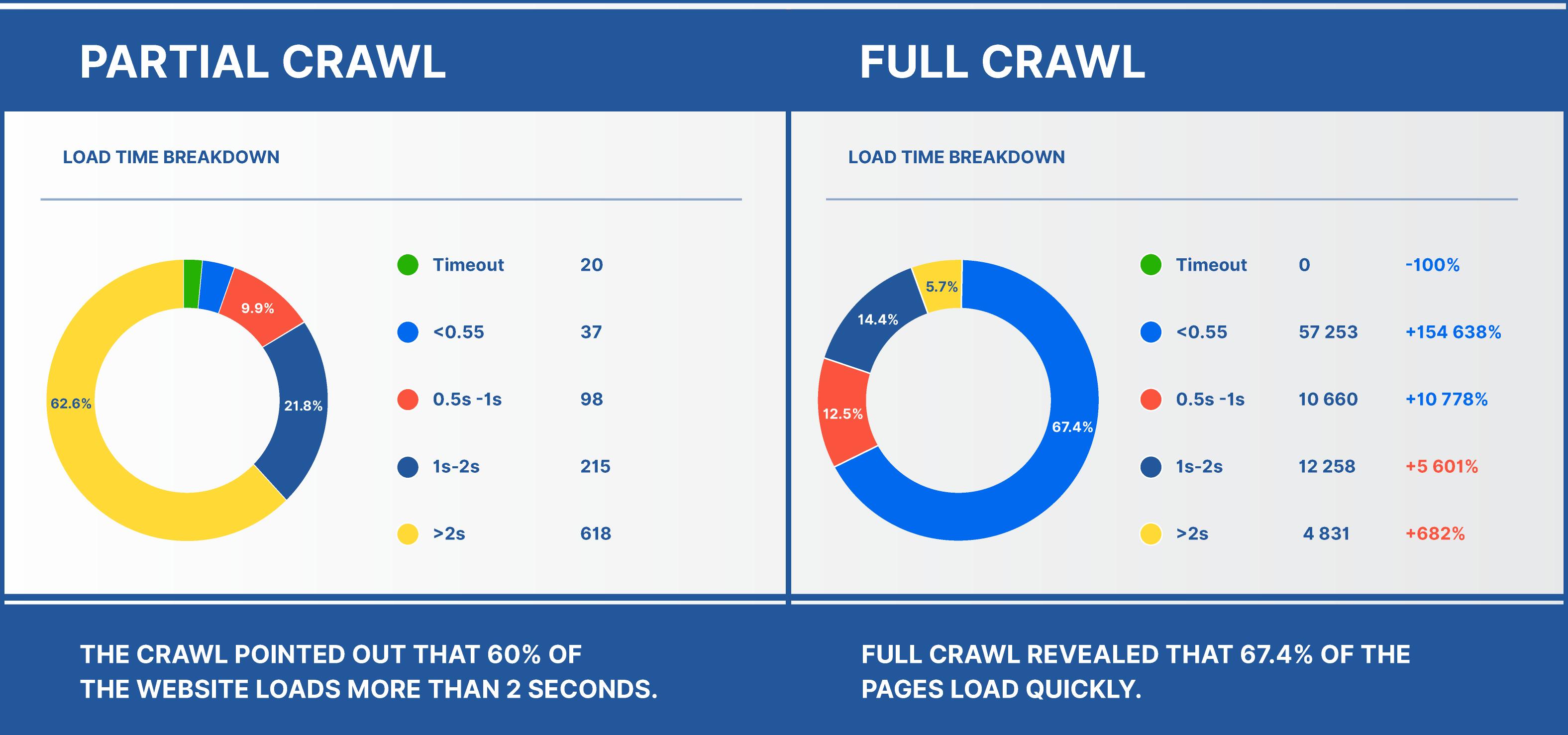 Partial Crawl vs Full Crawl